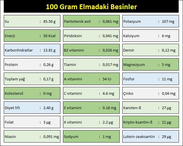 100-Gram-Elmadaki-Besin-Değerşeri